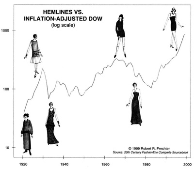 Hemline vs. inflation-Adjusted Dow